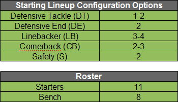 Getting Defensive - Roster Setup